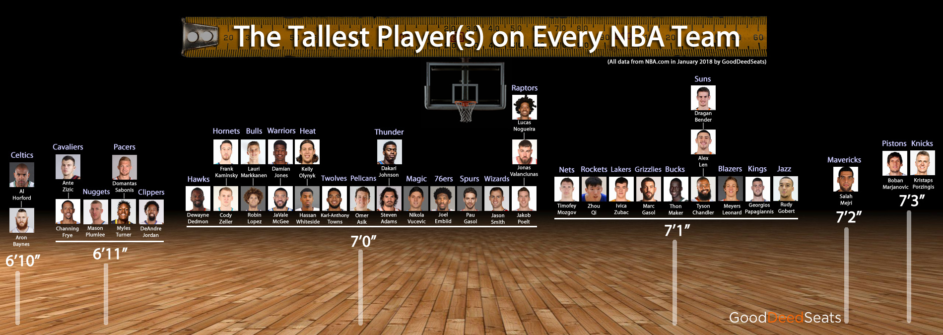 The Tallest Player(s) on Every NBA Team & Their Heights