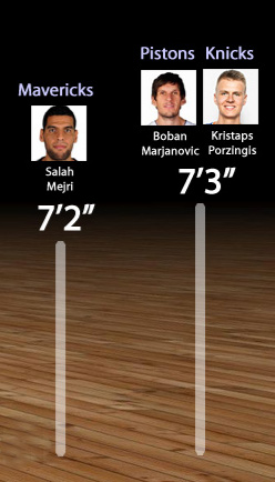 The Tallest NBA Players and Teams