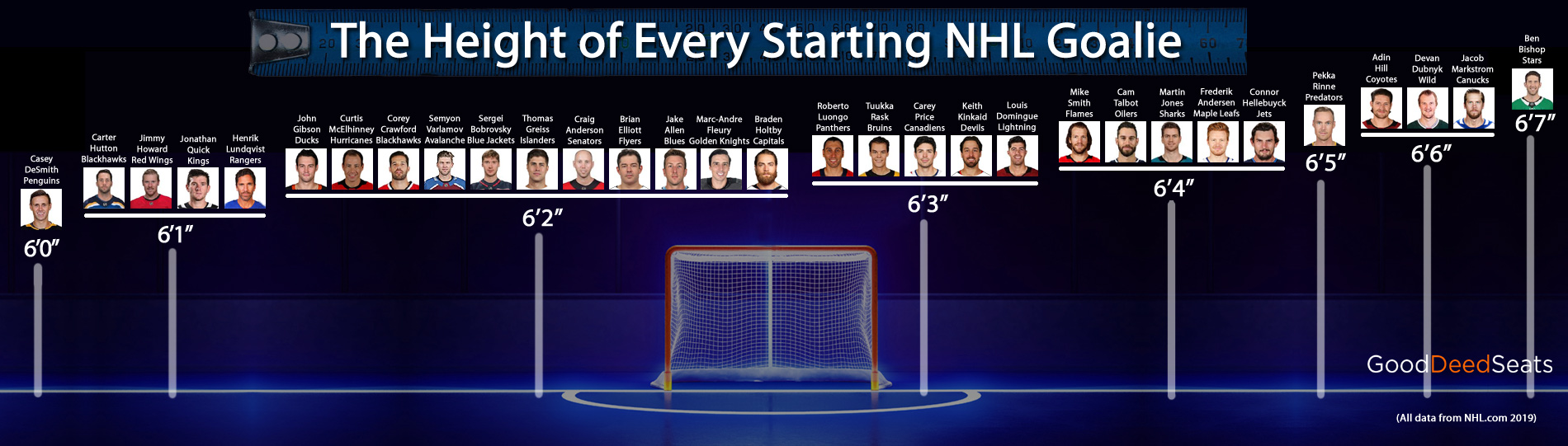 Height Of Every Starting Nhl Goalie All Nhl Goaltender Heights